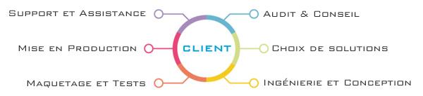 Services Netcom technologies